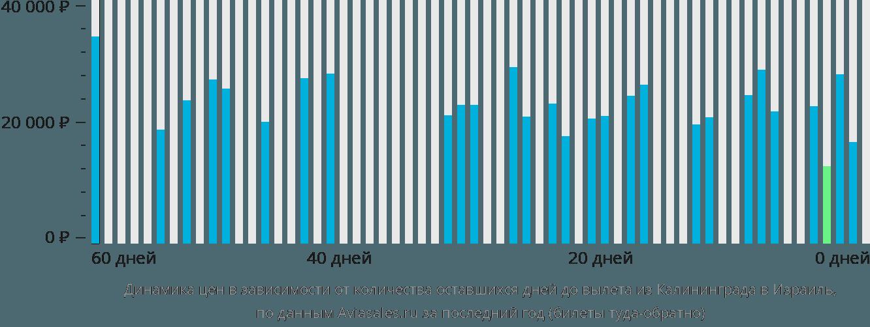 Динамика цен в зависимости от количества оставшихся дней до вылета из Калининграда в Израиль