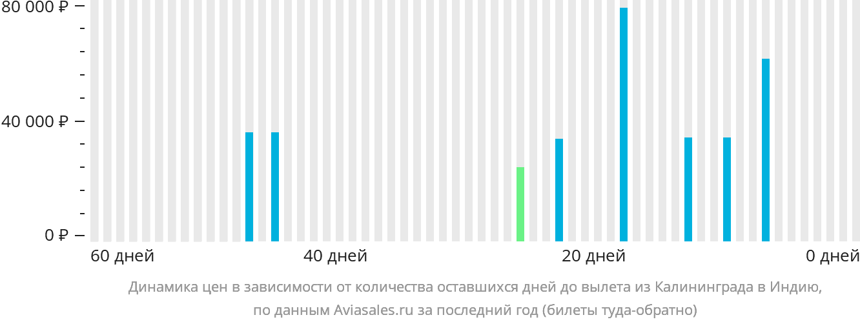 Динамика цен в зависимости от количества оставшихся дней до вылета из Калининграда в Индию