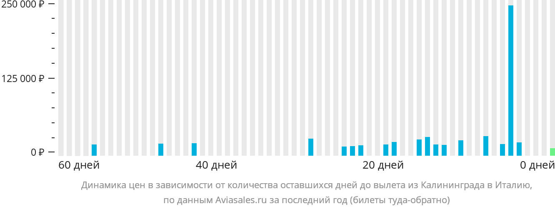 Динамика цен в зависимости от количества оставшихся дней до вылета из Калининграда в Италию