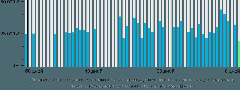 Динамика цен в зависимости от количества оставшихся дней до вылета из Калининграда в Кыргызстан