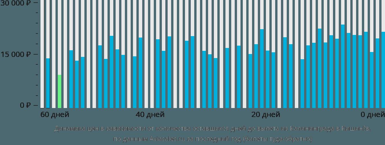 Динамика цен в зависимости от количества оставшихся дней до вылета из Калининграда в Кишинёв