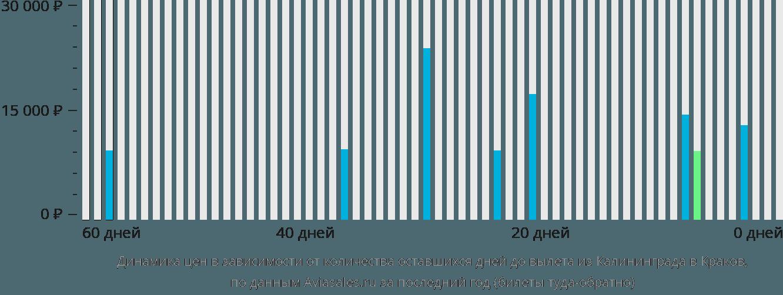 Динамика цен в зависимости от количества оставшихся дней до вылета из Калининграда в Краков