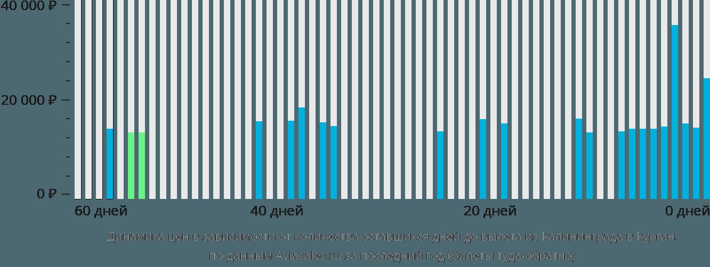 Динамика цен в зависимости от количества оставшихся дней до вылета из Калининграда в Курган