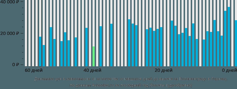 Динамика цен в зависимости от количества оставшихся дней до вылета из Калининграда в Ларнаку