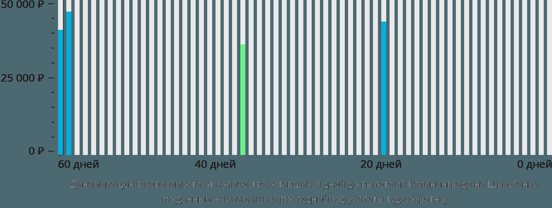 Динамика цен в зависимости от количества оставшихся дней до вылета из Калининграда на Шри-Ланку