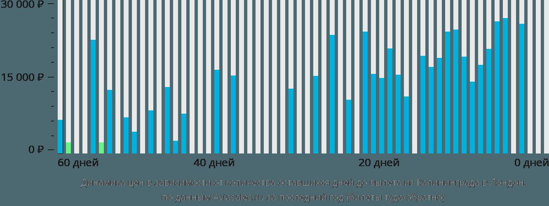 Динамика цен в зависимости от количества оставшихся дней до вылета из Калининграда в Лондон