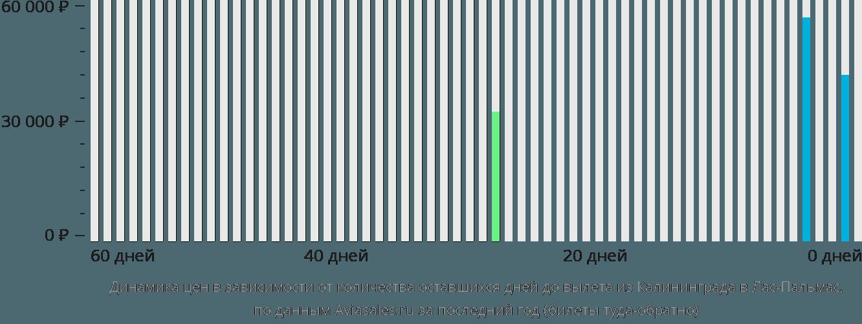 Динамика цен в зависимости от количества оставшихся дней до вылета из Калининграда в Лас-Пальмас