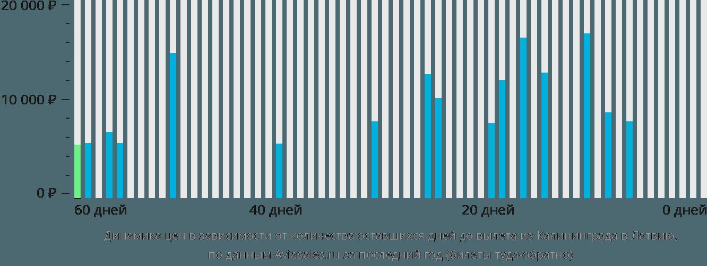 Динамика цен в зависимости от количества оставшихся дней до вылета из Калининграда в Латвию