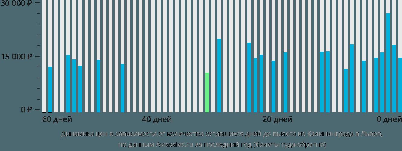 Динамика цен в зависимости от количества оставшихся дней до вылета из Калининграда в Львов