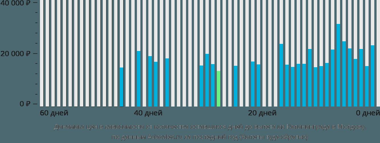Динамика цен в зависимости от количества оставшихся дней до вылета из Калининграда в Молдову