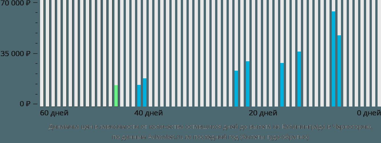 Динамика цен в зависимости от количества оставшихся дней до вылета из Калининграда в Черногорию