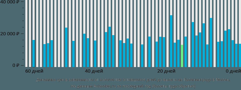 Динамика цен в зависимости от количества оставшихся дней до вылета из Калининграда в Милан
