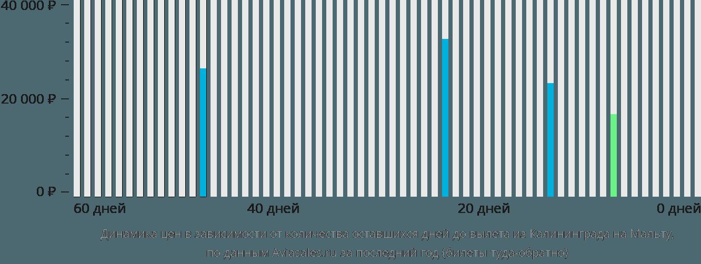 Динамика цен в зависимости от количества оставшихся дней до вылета из Калининграда на Мальту