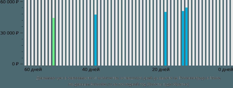 Динамика цен в зависимости от количества оставшихся дней до вылета из Калининграда в Мале