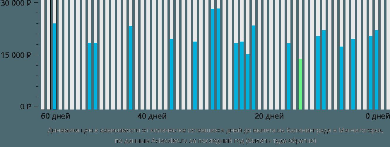 Динамика цен в зависимости от количества оставшихся дней до вылета из Калининграда в Магнитогорск