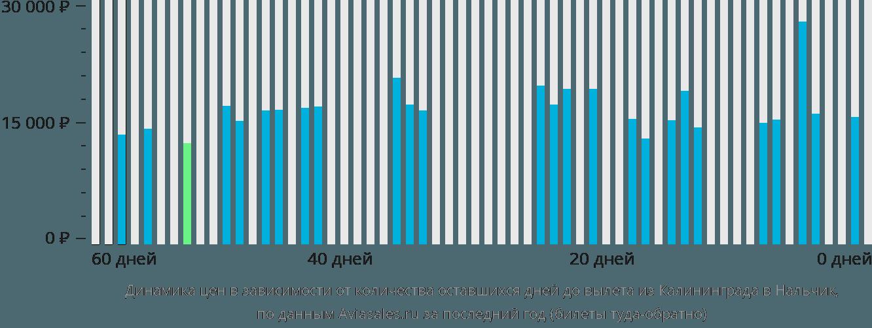 Динамика цен в зависимости от количества оставшихся дней до вылета из Калининграда в Нальчик