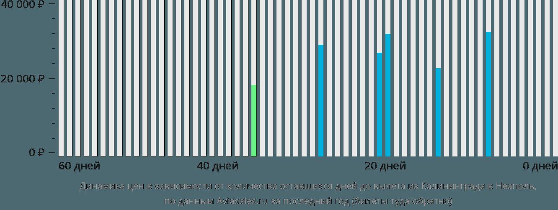 Динамика цен в зависимости от количества оставшихся дней до вылета из Калининграда в Неаполь