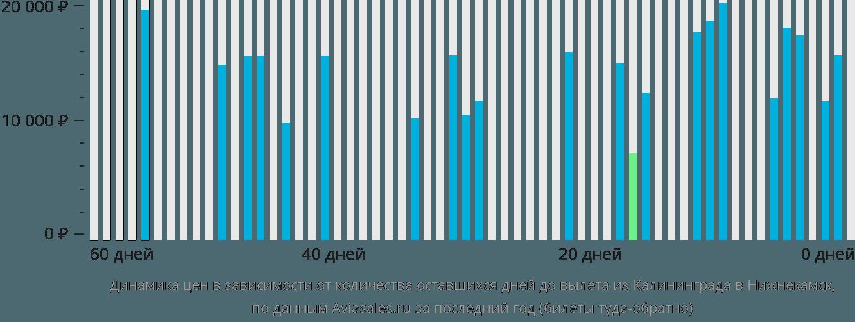 Динамика цен в зависимости от количества оставшихся дней до вылета из Калининграда в Нижнекамск