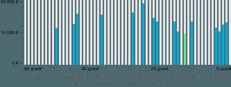 Динамика цен в зависимости от количества оставшихся дней до вылета из Калининграда в Нижневартовск