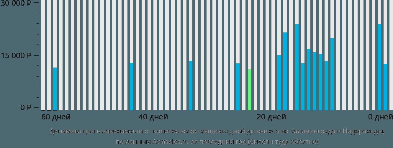 Динамика цен в зависимости от количества оставшихся дней до вылета из Калининграда в Нидерланды