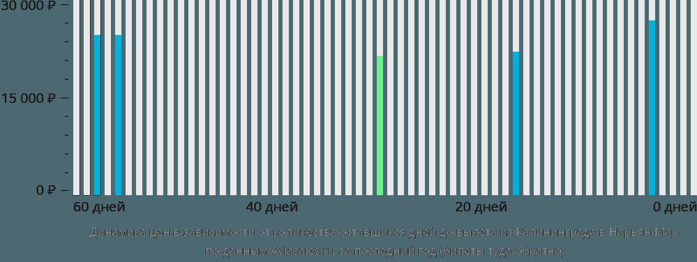 Динамика цен в зависимости от количества оставшихся дней до вылета из Калининграда в Нарьян-Мар