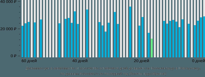Динамика цен в зависимости от количества оставшихся дней до вылета из Калининграда в Новокузнецк