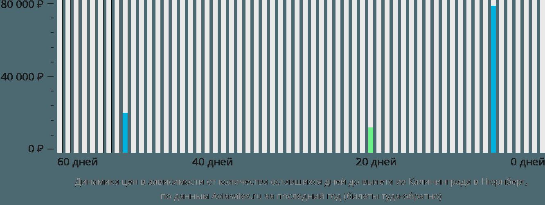 Динамика цен в зависимости от количества оставшихся дней до вылета из Калининграда в Нюрнберг