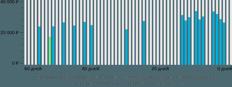 Динамика цен в зависимости от количества оставшихся дней до вылета из Калининграда в Ош