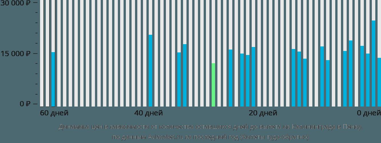 Динамика цен в зависимости от количества оставшихся дней до вылета из Калининграда в Пензу