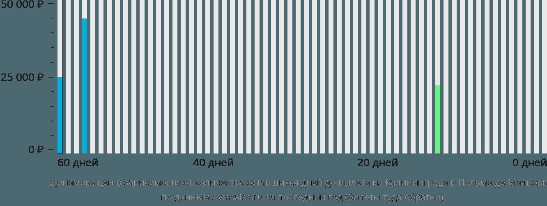 Динамика цен в зависимости от количества оставшихся дней до вылета из Калининграда в Пальма-де-Мальорку