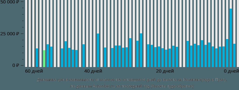 Динамика цен в зависимости от количества оставшихся дней до вылета из Калининграда в Прагу