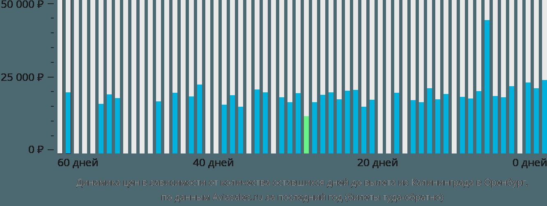 Динамика цен в зависимости от количества оставшихся дней до вылета из Калининграда в Оренбург