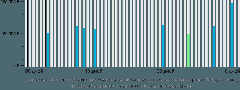 Динамика цен в зависимости от количества оставшихся дней до вылета из Калининграда в Рио-де-Жанейро