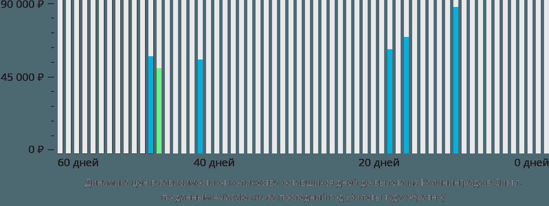 Динамика цен в зависимости от количества оставшихся дней до вылета из Калининграда в Сиэтл