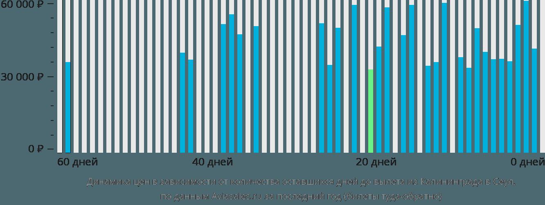 Динамика цен в зависимости от количества оставшихся дней до вылета из Калининграда в Сеул