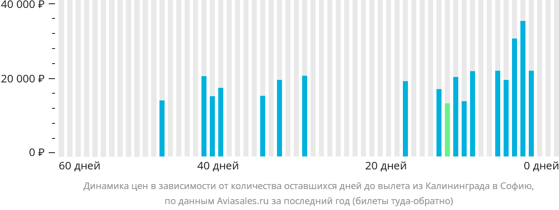 Динамика цен в зависимости от количества оставшихся дней до вылета из Калининграда в Софию