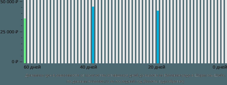 Динамика цен в зависимости от количества оставшихся дней до вылета из Калининграда в Шарм-эль-Шейх