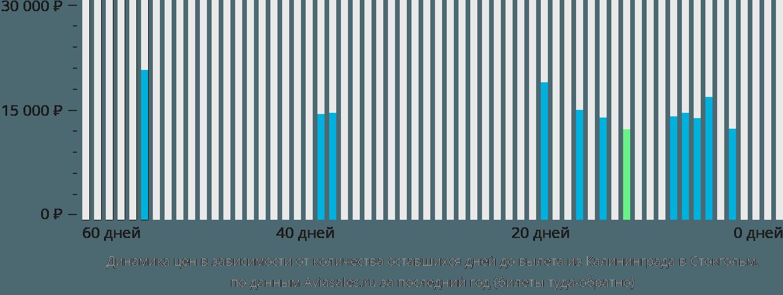 Динамика цен в зависимости от количества оставшихся дней до вылета из Калининграда в Стокгольм