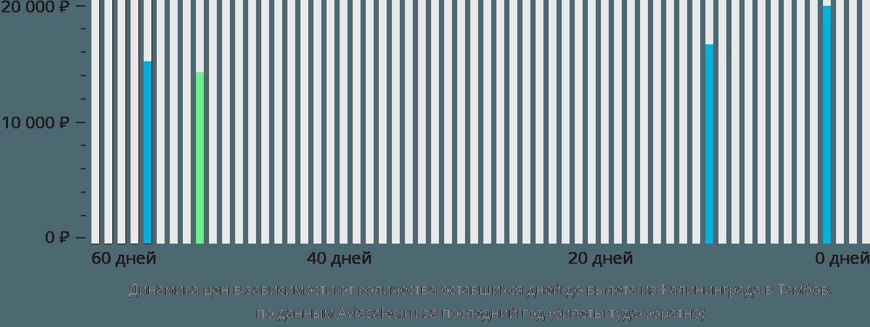 Динамика цен в зависимости от количества оставшихся дней до вылета из Калининграда в Тамбов