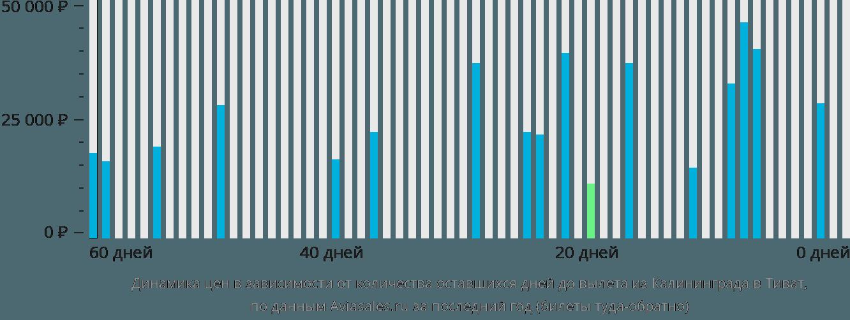 Динамика цен в зависимости от количества оставшихся дней до вылета из Калининграда в Тиват