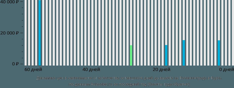 Динамика цен в зависимости от количества оставшихся дней до вылета из Калининграда в Курск