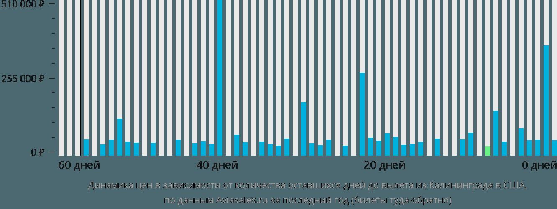 Динамика цен в зависимости от количества оставшихся дней до вылета из Калининграда в США