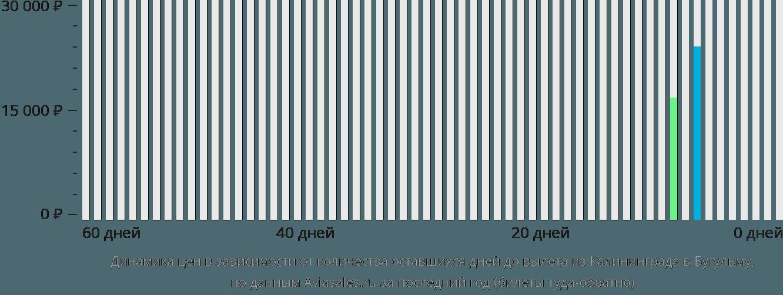 Динамика цен в зависимости от количества оставшихся дней до вылета из Калининграда в Бугульму
