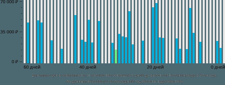 Динамика цен в зависимости от количества оставшихся дней до вылета из Калининграда в Улан-Удэ