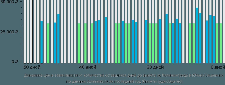 Динамика цен в зависимости от количества оставшихся дней до вылета из Калининграда в Южно-Сахалинск