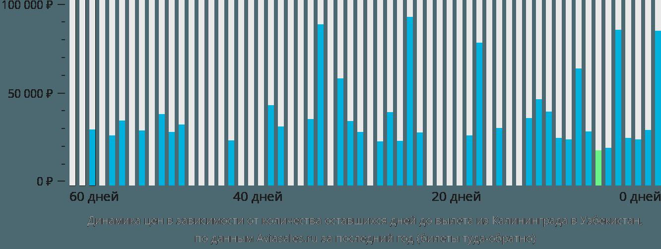 Динамика цен в зависимости от количества оставшихся дней до вылета из Калининграда в Узбекистан