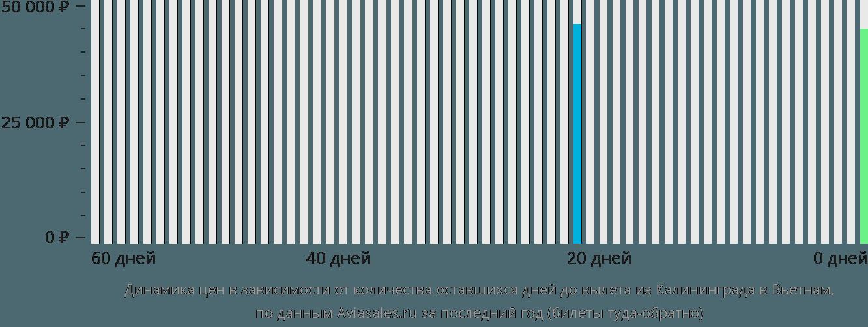 Динамика цен в зависимости от количества оставшихся дней до вылета из Калининграда в Вьетнам