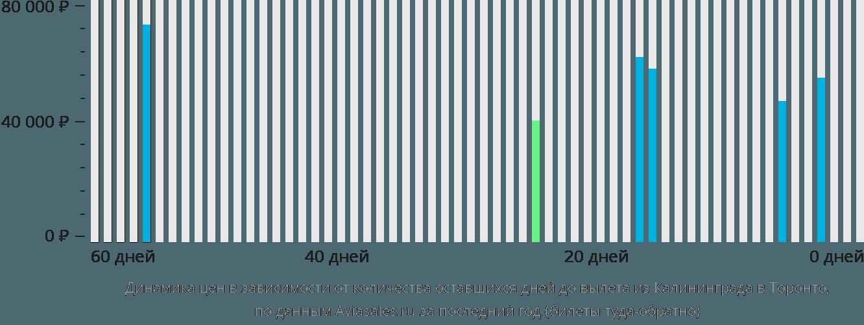 Динамика цен в зависимости от количества оставшихся дней до вылета из Калининграда в Торонто