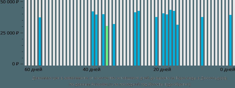 Динамика цен в зависимости от количества оставшихся дней до вылета из Караганды в Дюссельдорф
