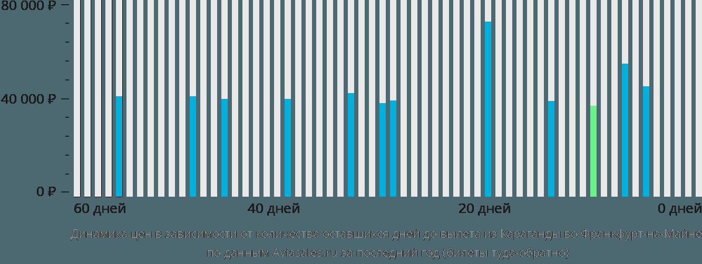 Динамика цен в зависимости от количества оставшихся дней до вылета из Караганды во Франкфурт-на-Майне